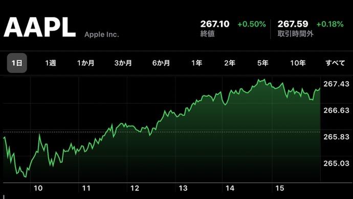 Apple、11月18日(現地時間)に日中最高値の株価と終値共に最高値を更新