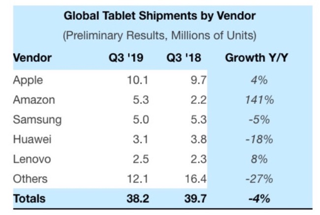 Global Tablet Shipment 00001 z