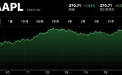 Apple、12月6日(現地時間)に日中最高値の株価と終値共に最高値を更新