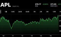 Apple、12月11日(現地時間)に日中最高値の株価と終値共に最高値を更新