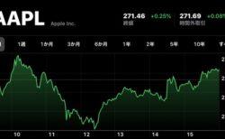 Apple、12月12日(現地時間)に日中最高値の株価と終値共に最高値を更新