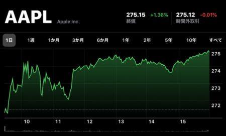 Apple、12月13日(現地時間)に日中最高値の株価と終値共に最高値を更新