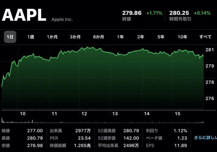 Apple、12月16日(現地時間)に日中最高値の株価と終値共に最高値を更新
