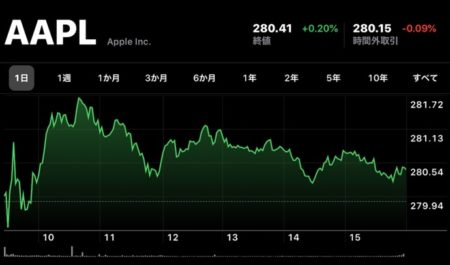 Apple、12月17日(現地時間)に日中最高値の株価と終値共に最高値を更新