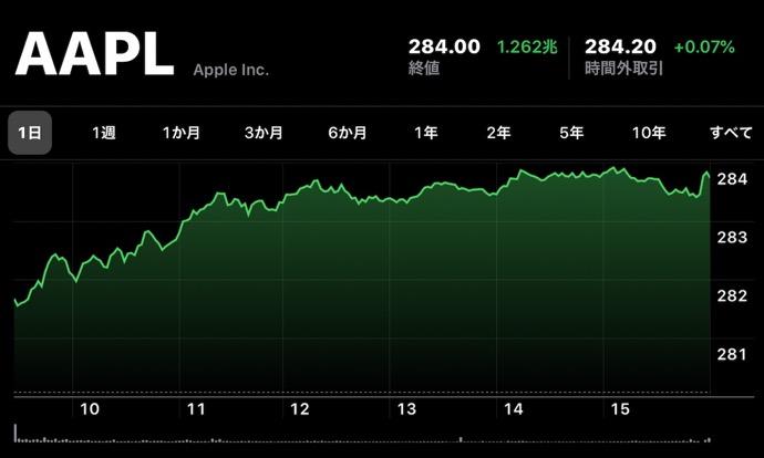 Apple、12月23日(現地時間)に日中最高値の株価と終値共に最高値を更新