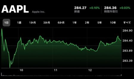 Apple、12月24日(現地時間)に日中最高値の株価と終値共に最高値を更新