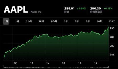 Apple(AAPL)、12月26日(現地時間)に日中最高値の株価と終値共に最高値を更新