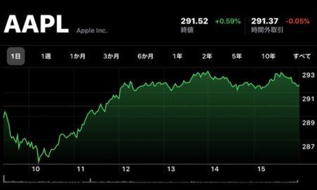 Apple(AAPL)、12月30日(現地時間)に日中最高値の株価と終値共に最高値を更新