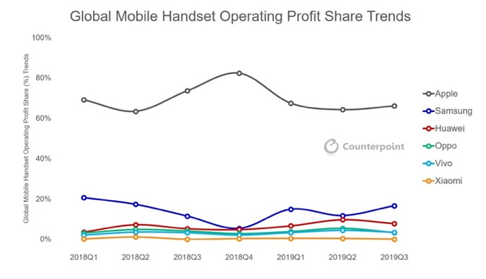 Global Mobile Share Trend 00001 z