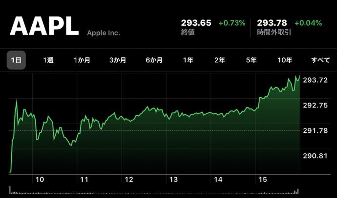 Apple(AAPL)、12月31日(現地時間)に日中最高値の株価と終値共に最高値を更新し2019年を終了