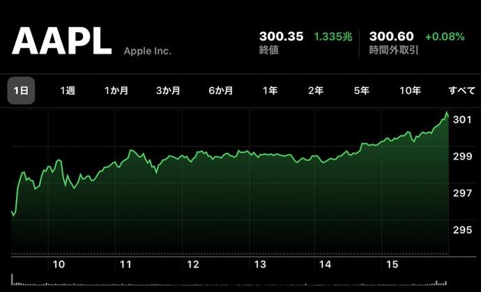 Apple(AAPL)、1月2日(現地時間)に日中最高値の株価と終値共に最高値を更新、2020年は300ドル超えで始まる