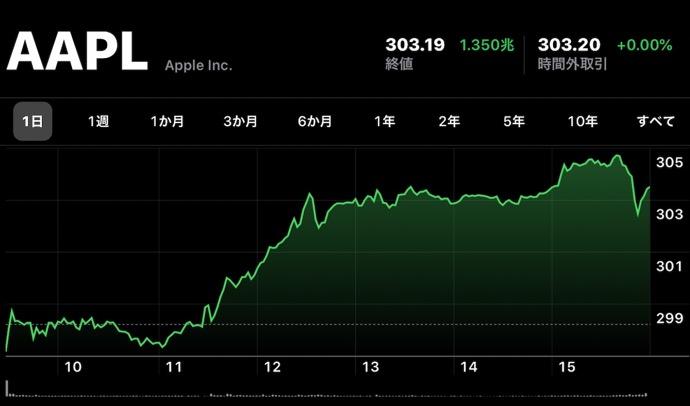 Apple(AAPL)、1月8日(現地時間)に日中最高値の株価と終値共に最高値を更新