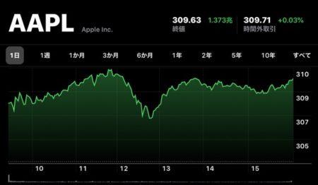 Apple(AAPL)、1月9日(現地時間)に日中最高値の株価と終値共に最高値を更新