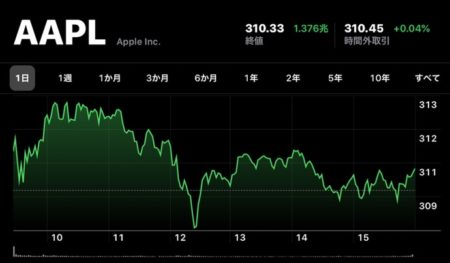 Apple(AAPL)、1月10日(現地時間)に日中最高値の株価と終値共に最高値を更新