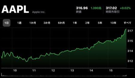 Apple(AAPL)、1月13日(現地時間)に日中最高値の株価と終値共に最高値を更新