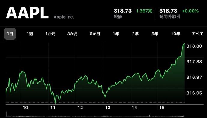 Apple(AAPL)、1月17日(現地時間)に日中最高値の株価と終値共に最高値を更新