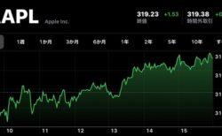 Apple(AAPL)、1月23日(現地時間)に終値の最高値を更新