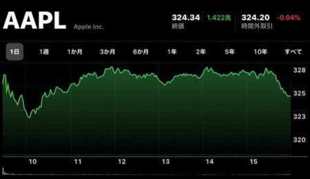 Apple(AAPL)、1月29日(現地時間)に日中最高値の株価と終値共に最高値を更新