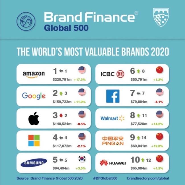 Global 500 2020 00002 z