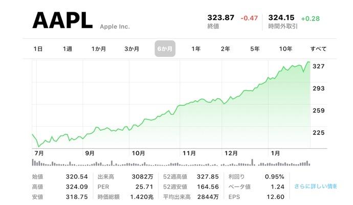 AAPL(Apple)は、ミレニアル世代の間で最も人気のある株です