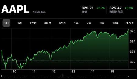 Apple(AAPL)、2月6日(現地時間)に終値の最高値を更新