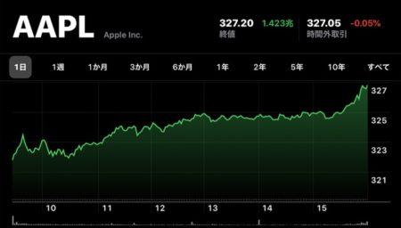 Apple(AAPL)、2月12日(現地時間)に終値の最高値を更新