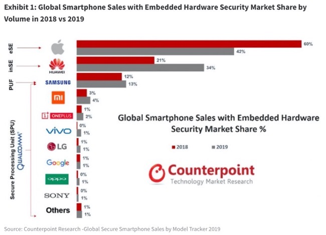 Hardware Security Market 00001 z