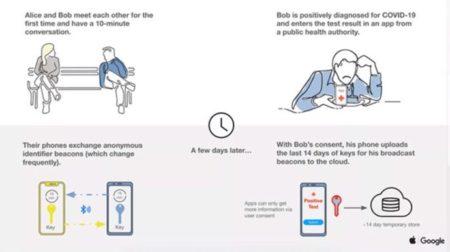 AppleとGoogle、プライバシーに重点を置く「COVID-19」の連絡先追跡プログラムを詳細化