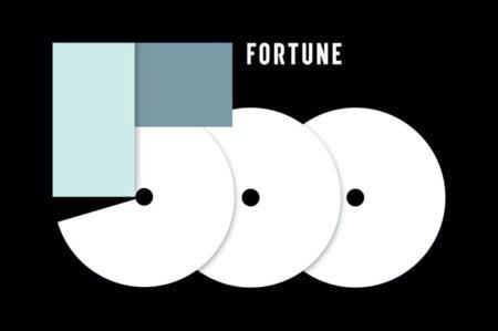Apple、2020年「Fortune 500」で順位を一つ落として4位
