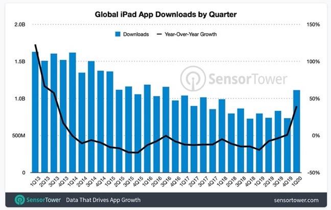 IPad app download 00002 z