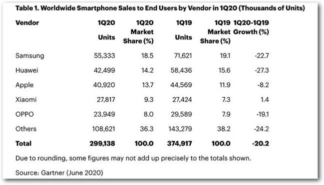 2020Q1 smartPhone 00001 z