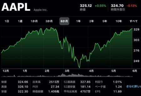 Apple(AAPL)、2月12日以来の終値で再び市場価値は米国企業トップに