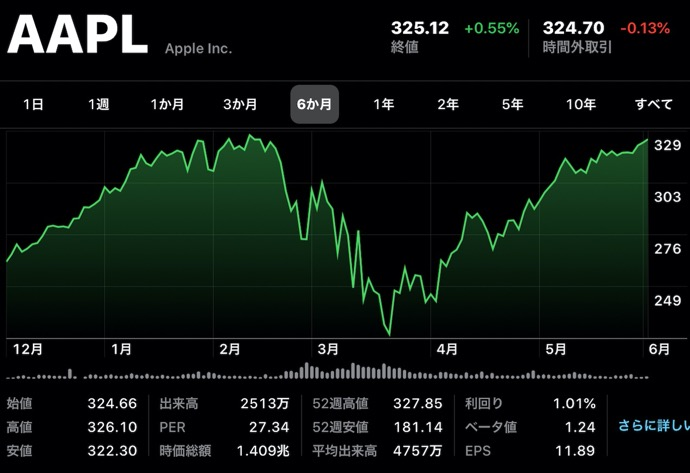 Apple(AAPL)、2月12日以来の終値で再び市場価値は米国企業トップに