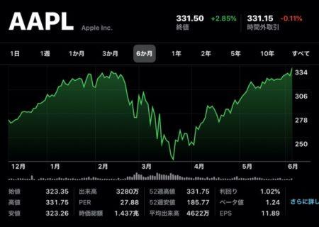 Apple(AAPL)、6月5日(現地時間)に日中最高値の株価と終値共に最高値を更新