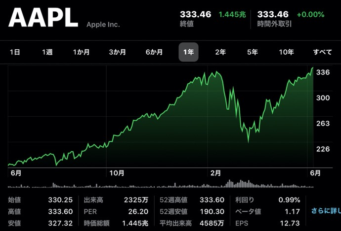 Apple(AAPL)、6月8日(現地時間)に日中最高値の株価と終値共に最高値を更新