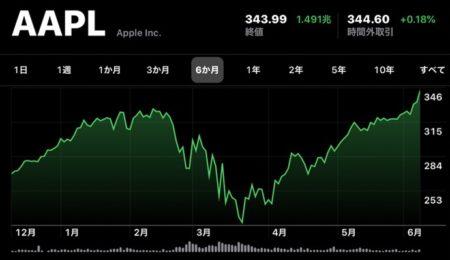 Apple(AAPL)、6月9日(現地時間)に日中最高値の株価と終値共に最高値を更新