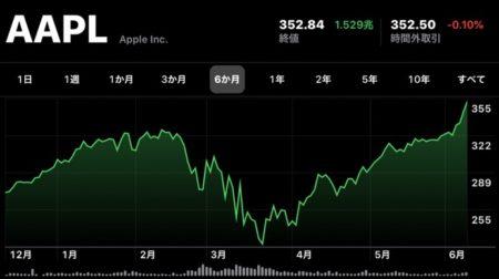 Apple(AAPL)、6月10日(現地時間)に日中最高値の株価と終値共に最高値を更新、時価総額は初の 1.5兆ドル越え