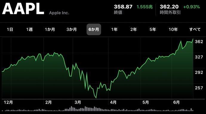 Apple(AAPL)、6月22日(現地時間)に日中最高値の株価と終値共に最高値を更新