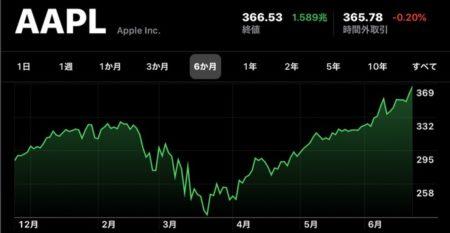 Apple(AAPL)、6月23日(現地時間)に日中最高値の株価と終値共に最高値を更新