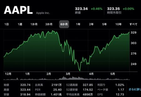 Apple(AAPL)、6月2日(現地時間)は2月18日以来の終値