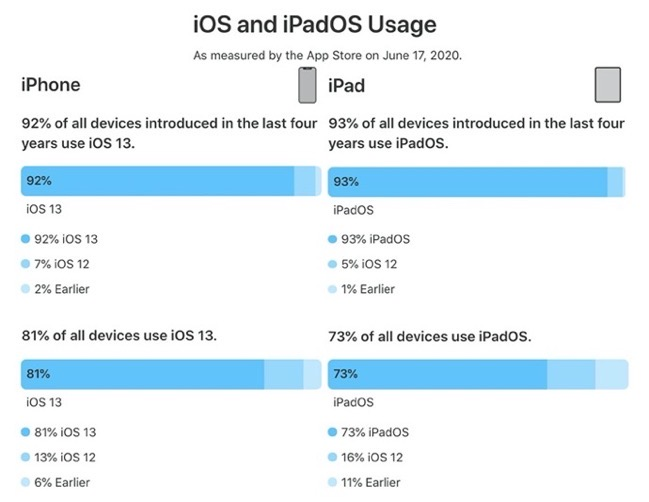 IOS and iPadOS Usage 0620 00001 z