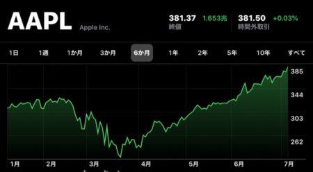 Apple(AAPL)、7月8日(現地時間)に日中最高値の株価と終値共に最高値を更新