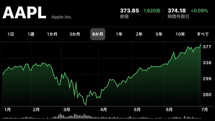 Apple(AAPL)、7月6日(現地時間)に日中最高値の株価と終値共に最高値を更新