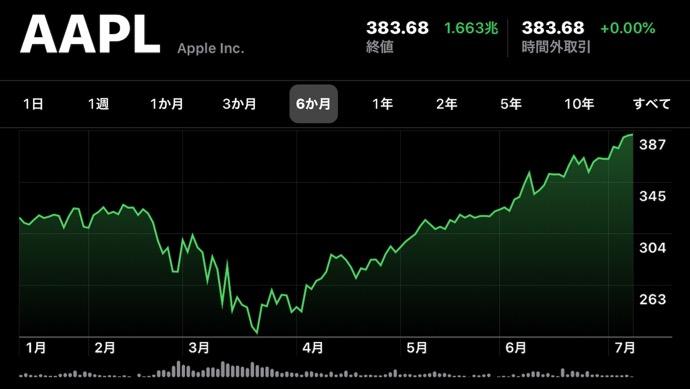 Apple(AAPL)、7月10日(現地時間)に終値の最高値を更新