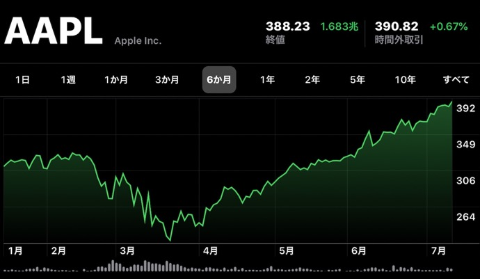 Apple(AAPL)、7月14日(現地時間)に終値の最高値を更新