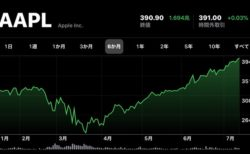 Apple(AAPL)、7月15日(現地時間)に日中最高値の株価と終値共に最高値を更新