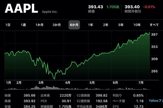Apple(AAPL)、7月20日(現地時間)に終値の最高値を更新