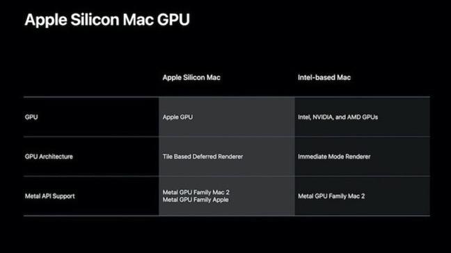 Apple silicon Mac GPU 00002 z