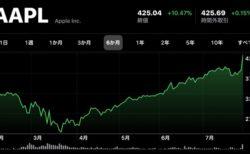 Apple(AAPL)、7月31日(現地時間)に日中最高値の株価と終値共に最高値を更新