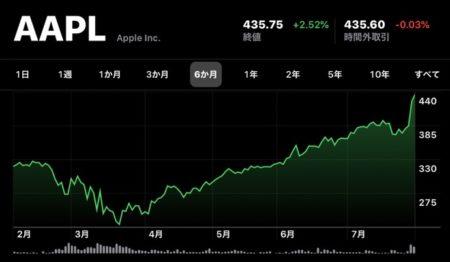 Apple(AAPL)、8月3日(現地時間)に日中最高値の株価と終値共に最高値を更新